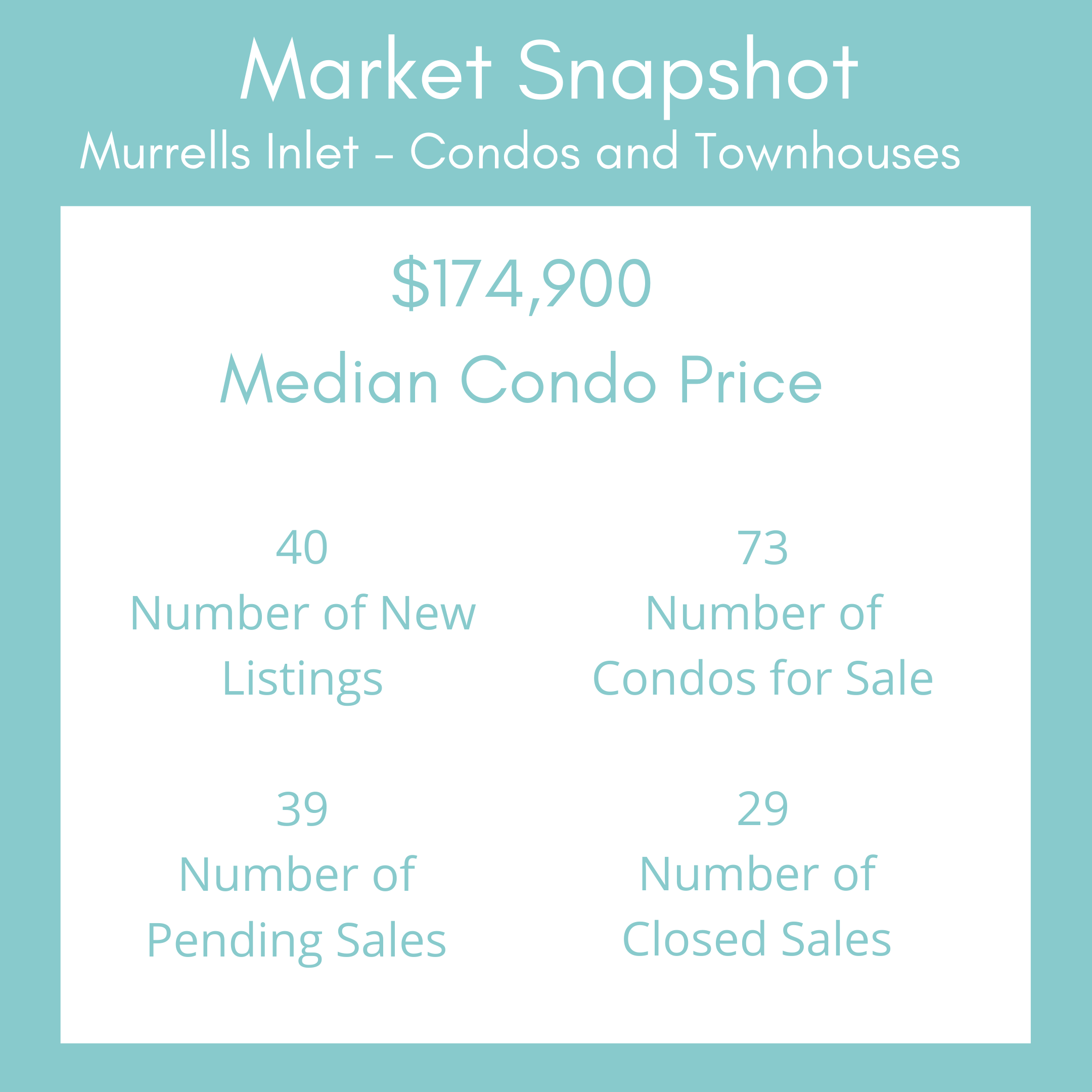Market Snapshot Template - Murrells Inlet Condos Feb 2021