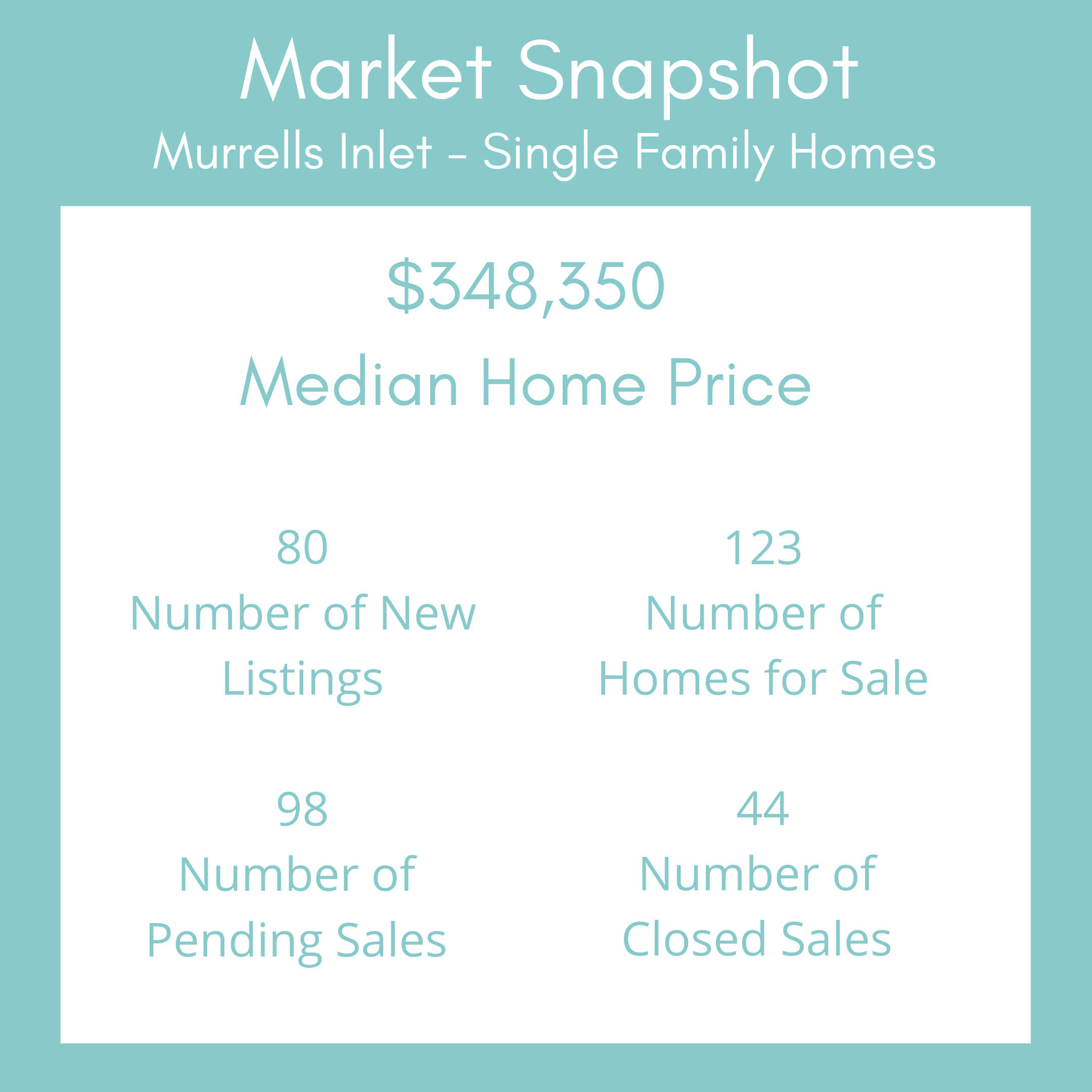 Market Snapshot Template - Murrells Inlet SFH Feb 2021