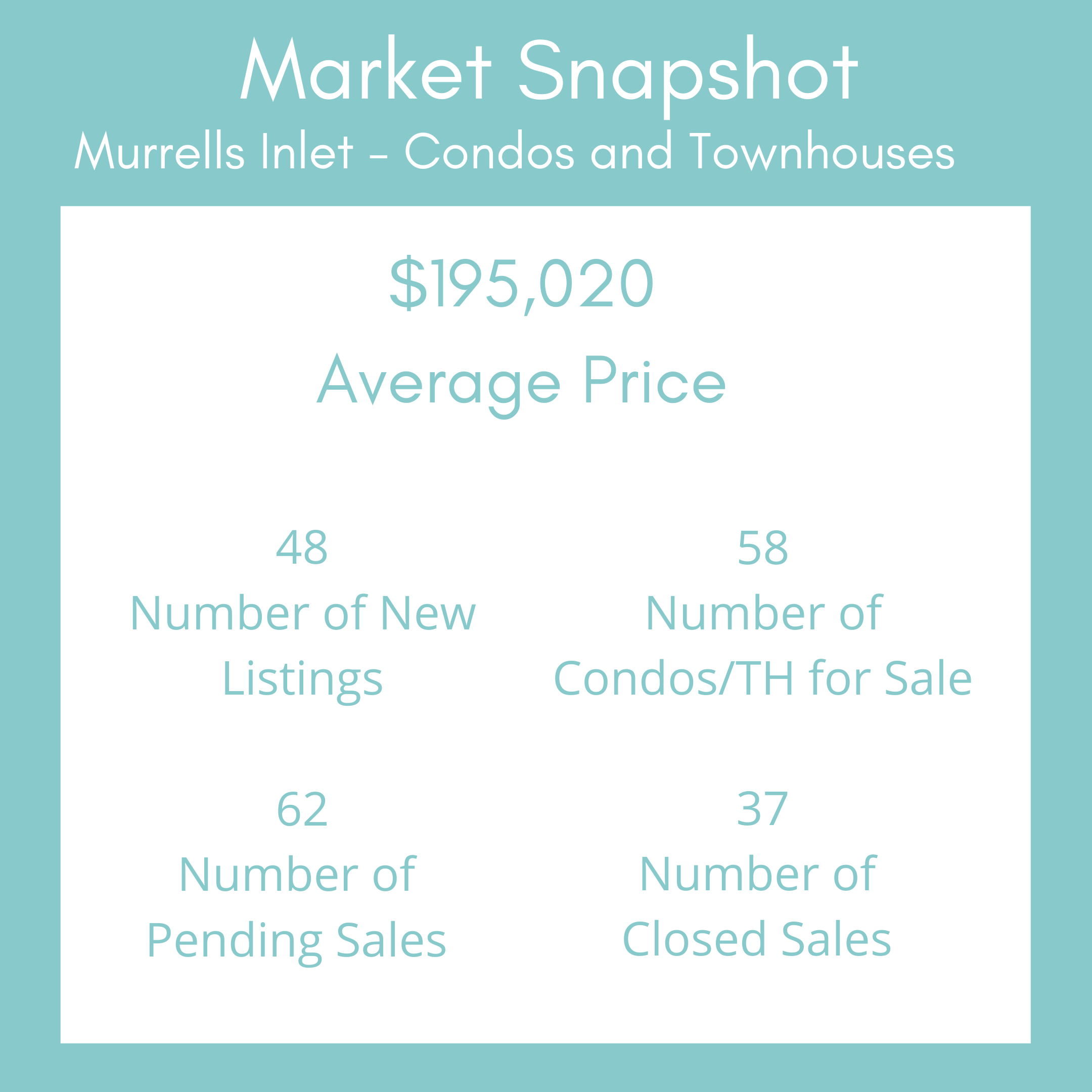 Condos_Townhouses Market Snapshot Template - Murrells Inlet March 2021