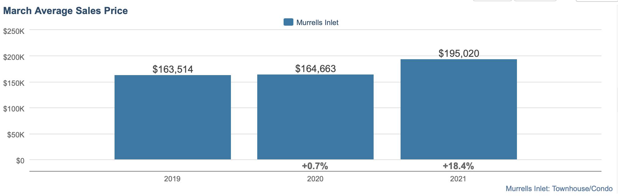 MI Condo and TH Average Sales Price